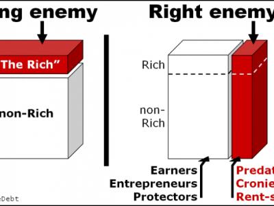 Arm en rijk: zo zit het echt